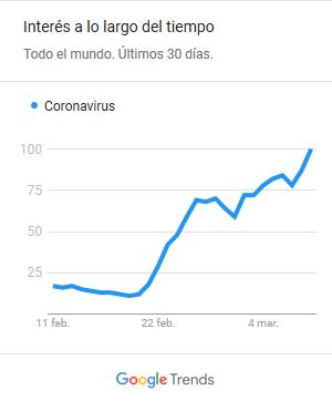 Coronavirus y teletrabajo, tendencias de búsqueda